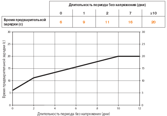 Время предварительной зарядки GK24A-SR