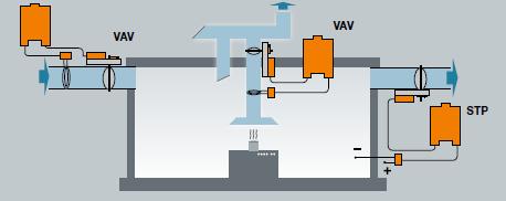 VAV-универсальный с VRP-M и приводами быстрого срабатывания для особо чувствительных рабочих зон