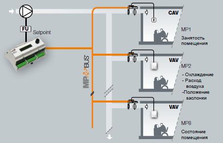 VAV-компактный с Оптимизатором вентилятора BELIMO для сокращения энергопотребления